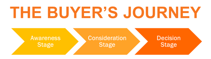 the_buyers_journey_from_hubspot